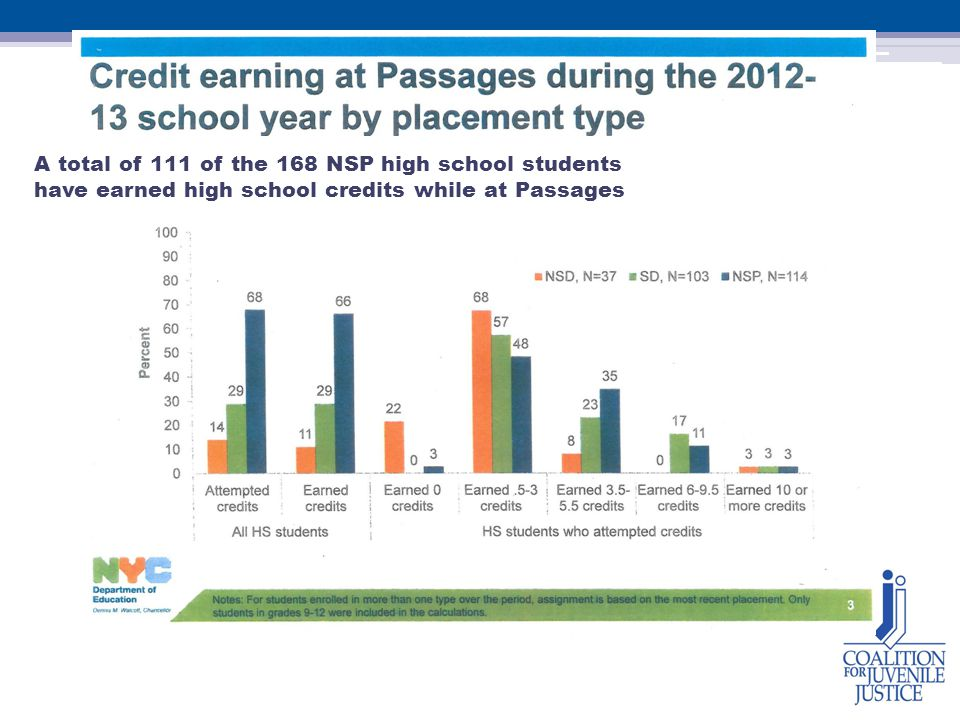A total of 111 of the 168 NSP high school students have earned high school credits while at Passages