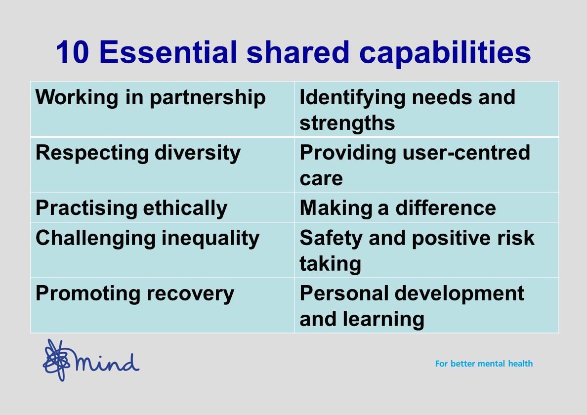 10 Essential shared capabilities Working in partnershipIdentifying needs and strengths Respecting diversityProviding user-centred care Practising ethi