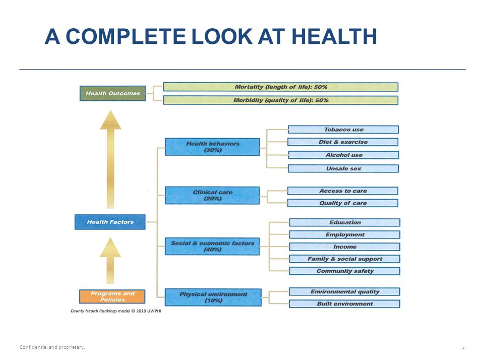 A COMPLETE LOOK AT HEALTH Confidential and proprietary. 3