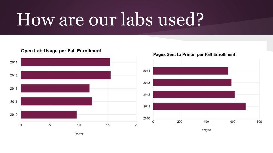 How are our labs used?
