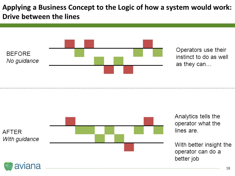 18 Applying a Business Concept to the Logic of how a system would work: Drive between the lines BEFORE No guidance AFTER With guidance Operators use their instinct to do as well as they can… Analytics tells the operator what the lines are.
