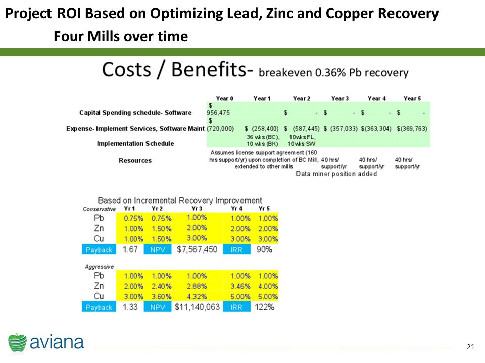 21 Project ROI Based on Optimizing Lead, Zinc and Copper Recovery Four Mills over time