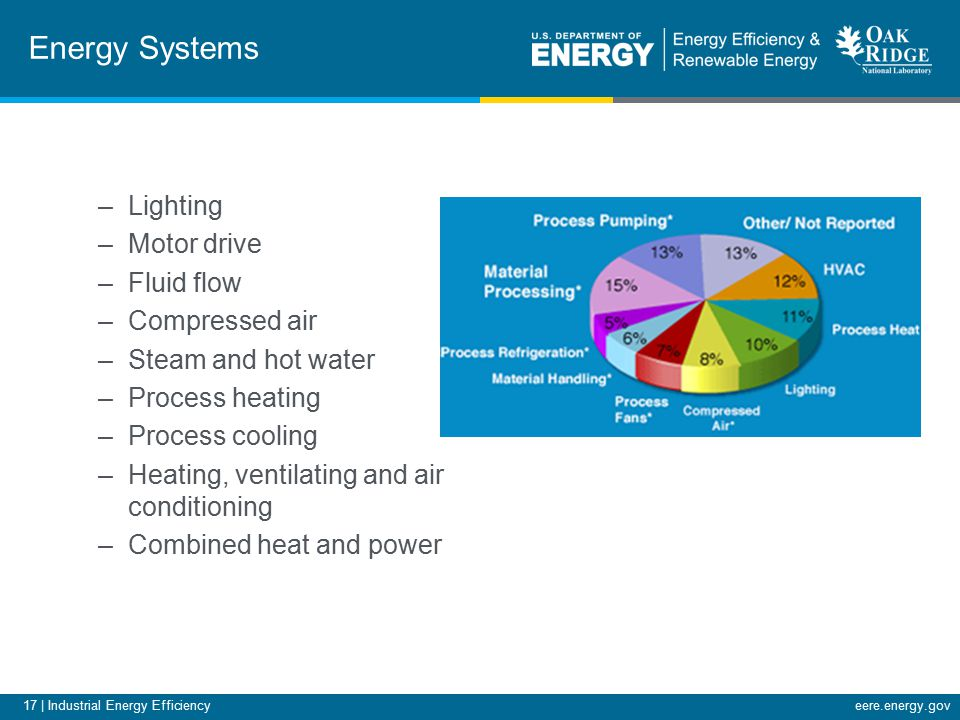 17 | Industrial Energy Efficiencyeere.energy.gov Energy Systems –Lighting –Motor drive –Fluid flow –Compressed air –Steam and hot water –Process heating –Process cooling –Heating, ventilating and air conditioning –Combined heat and power