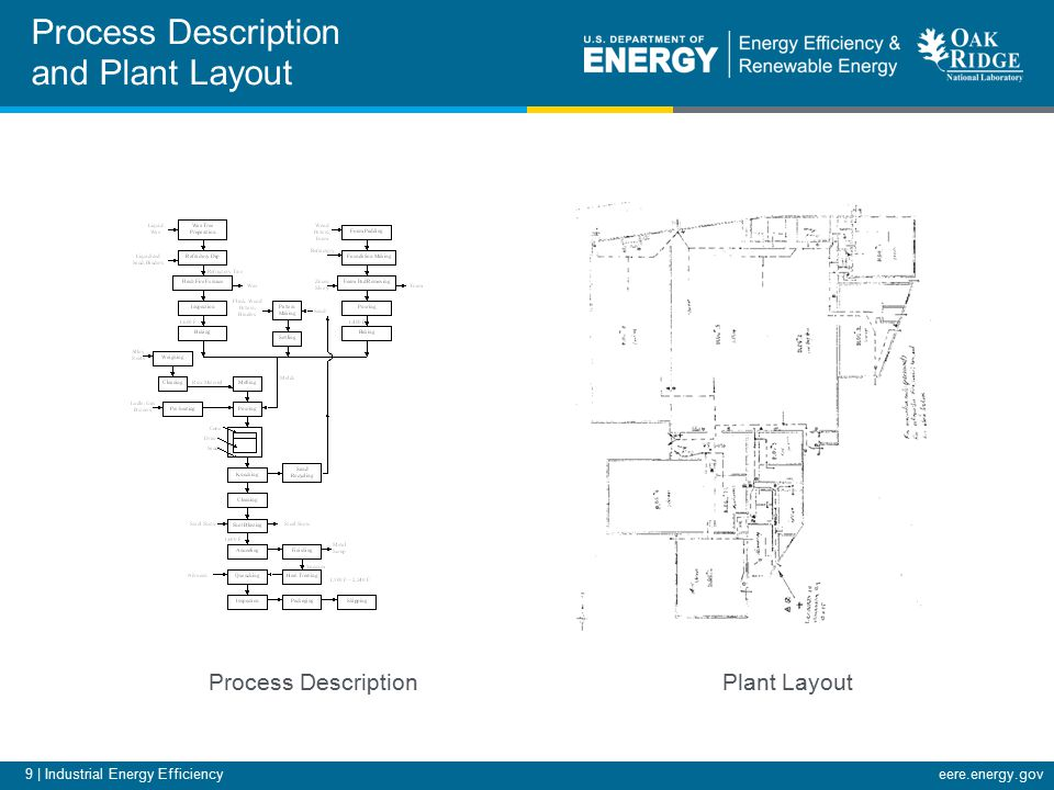 9 | Industrial Energy Efficiencyeere.energy.gov Process Description and Plant Layout Process Description Plant Layout