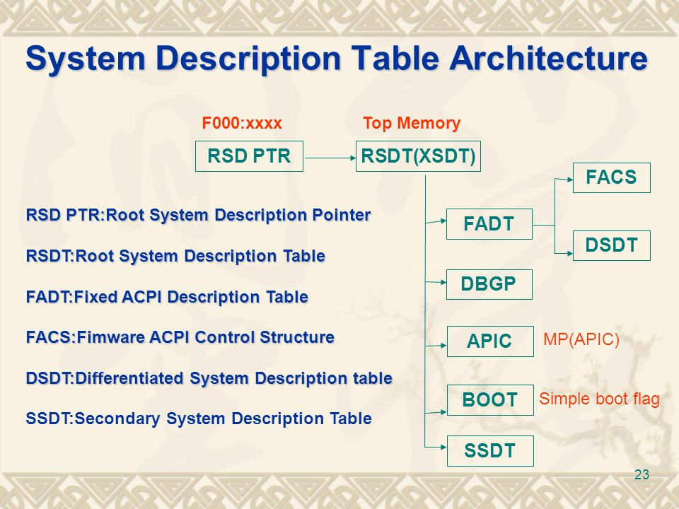 23 RSD PTRRSDT(XSDT) FADT DBGP BOOT FACS DSDT System Description Table Architecture F000:xxxxTop Memory RSD PTR:Root System Description Pointer RSDT:R
