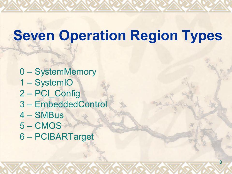 39 ASL Language and Terms DefinitionBlock( AMLFileName,//StringData TableSignature,//StringData ComplianceRevision,//ByteConst OEMID,//StringData TableID,//StringData OEMRevision//DWordConst ) { ObjectList }