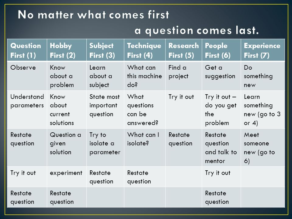 Question First (1) Hobby First (2) Subject First (3) Technique First (4) Research First (5) People First (6) Experience First (7) ObserveKnow about a