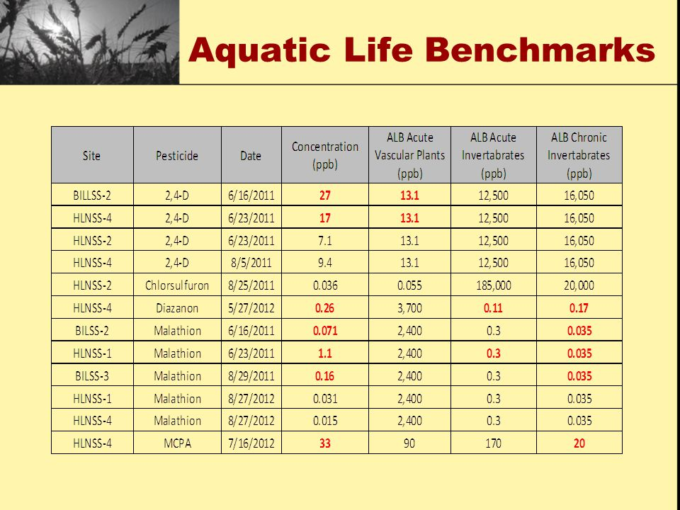 Aquatic Life Benchmarks