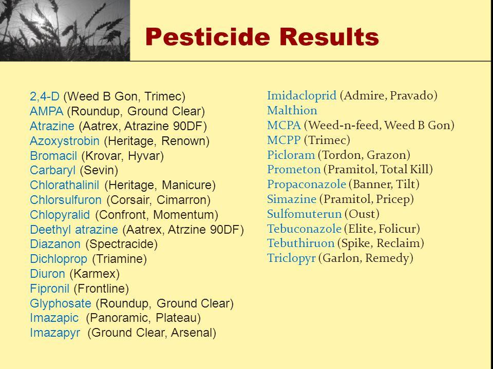 Pesticide Results 2,4-D (Weed B Gon, Trimec) AMPA (Roundup, Ground Clear) Atrazine (Aatrex, Atrazine 90DF) Azoxystrobin (Heritage, Renown) Bromacil (Krovar, Hyvar) Carbaryl (Sevin) Chlorathalinil (Heritage, Manicure) Chlorsulfuron (Corsair, Cimarron) Chlopyralid (Confront, Momentum) Deethyl atrazine (Aatrex, Atrzine 90DF) Diazanon (Spectracide) Dichloprop (Triamine) Diuron (Karmex) Fipronil (Frontline) Glyphosate (Roundup, Ground Clear) Imazapic (Panoramic, Plateau) Imazapyr (Ground Clear, Arsenal) Imidacloprid (Admire, Pravado) Malthion MCPA (Weed-n-feed, Weed B Gon) MCPP (Trimec) Picloram (Tordon, Grazon) Prometon (Pramitol, Total Kill) Propaconazole (Banner, Tilt) Simazine (Pramitol, Pricep) Sulfomuterun (Oust) Tebuconazole (Elite, Folicur) Tebuthiruon (Spike, Reclaim) Triclopyr (Garlon, Remedy)