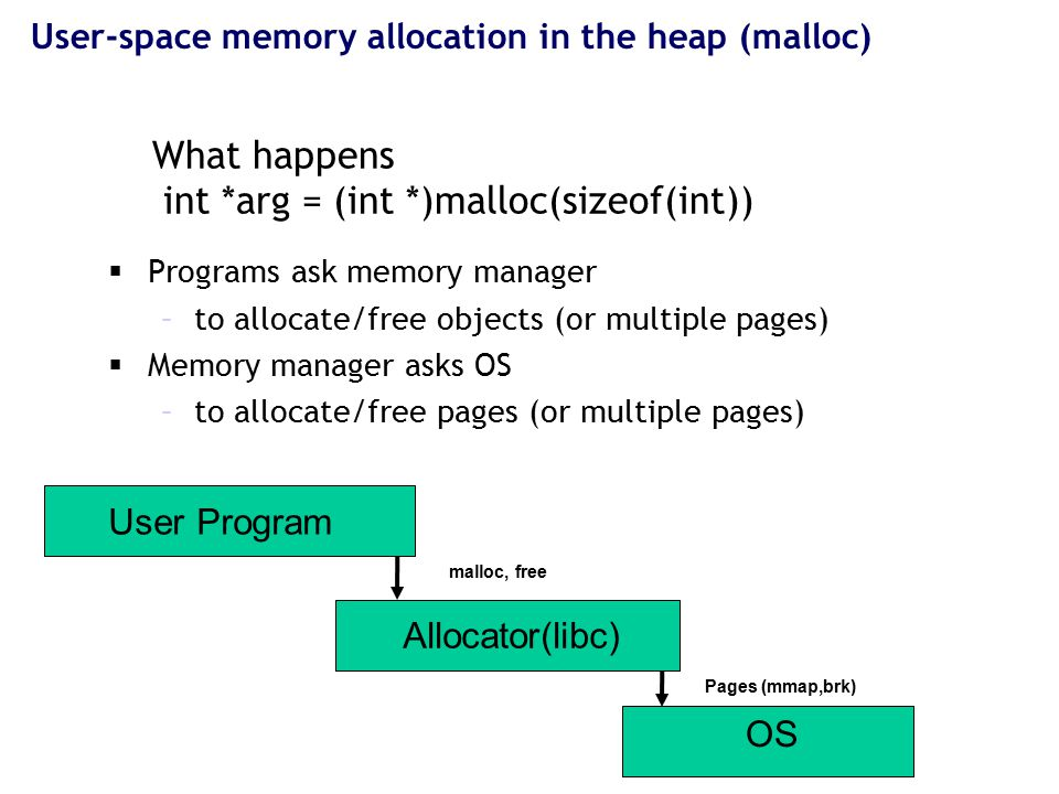 13 User-space memory allocation in the heap (malloc) What happens int *arg = (int *)malloc(sizeof(int))  Programs ask memory manager –to allocate/free objects (or multiple pages)  Memory manager asks OS –to allocate/free pages (or multiple pages) User Program Allocator(libc) OS Pages (mmap,brk) malloc, free