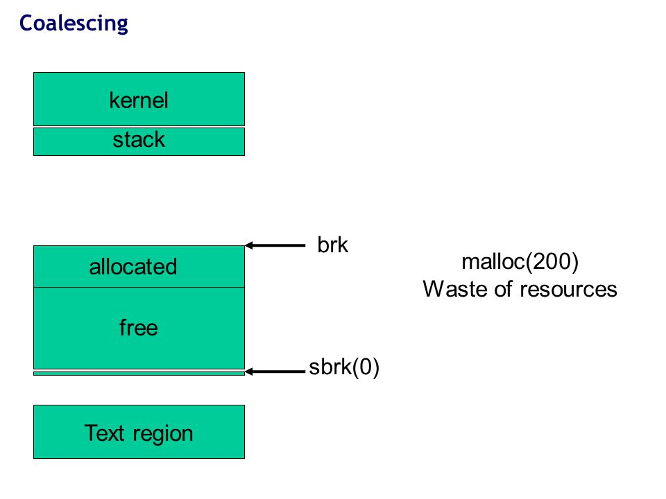17 Coalescing kernel Text region stack sbrk(0) free allocated malloc(200) Waste of resources brk