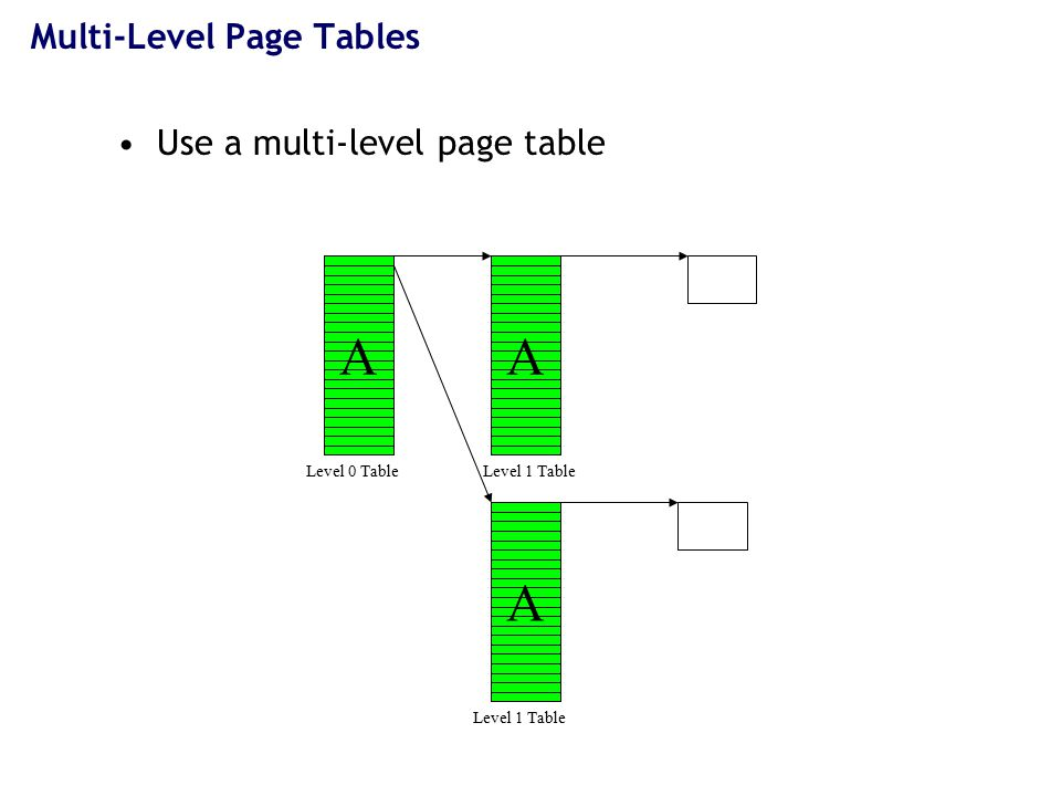 Quick Activity How much mem does a page table need.