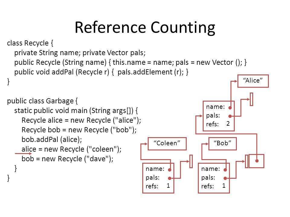 Reference Counting class Recycle { private String name; private Vector pals; public Recycle (String name) { this.name = name; pals = new Vector (); } public void addPal (Recycle r) { pals.addElement (r); } } public class Garbage { static public void main (String args[]) { Recycle alice = new Recycle ( alice ); Recycle bob = new Recycle ( bob ); bob.addPal (alice); alice = new Recycle ( coleen ); bob = new Recycle ( dave ); } Alice name: pals: refs: 1 Bob name: pals: refs: 1 2 Coleen name: pals: refs: 1