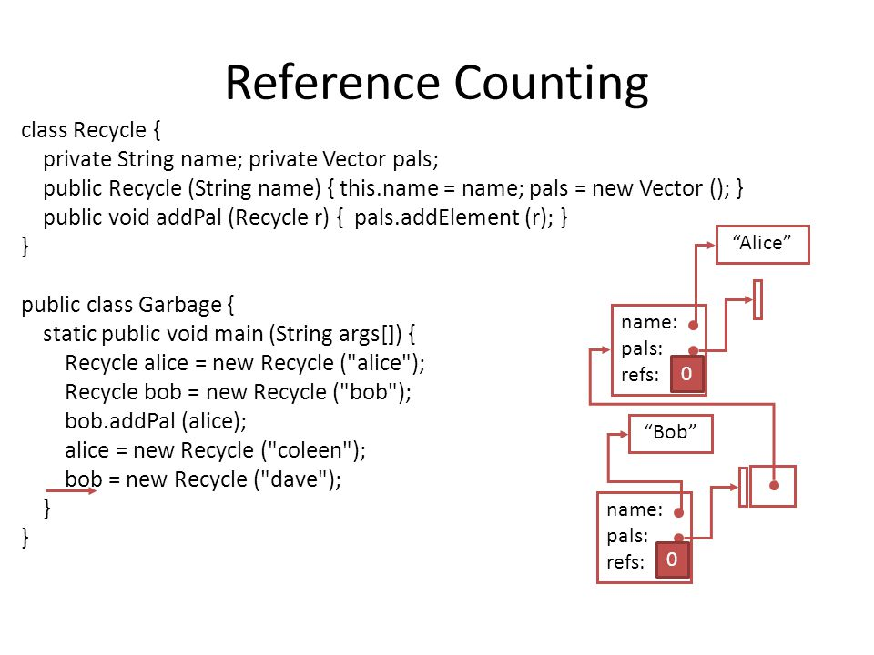 Reference Counting class Recycle { private String name; private Vector pals; public Recycle (String name) { this.name = name; pals = new Vector (); } public void addPal (Recycle r) { pals.addElement (r); } } public class Garbage { static public void main (String args[]) { Recycle alice = new Recycle ( alice ); Recycle bob = new Recycle ( bob ); bob.addPal (alice); alice = new Recycle ( coleen ); bob = new Recycle ( dave ); } Alice name: pals: refs: 1 Bob name: pals: refs: 1 0 0