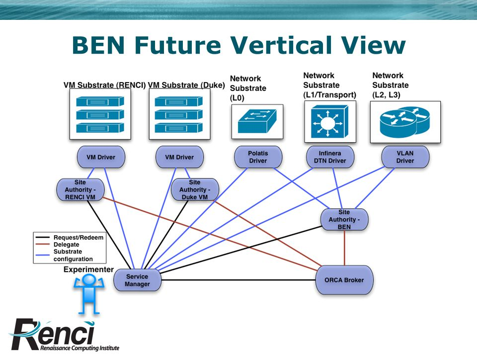 BEN Future Vertical View