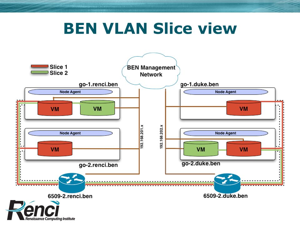 BEN VLAN Slice view