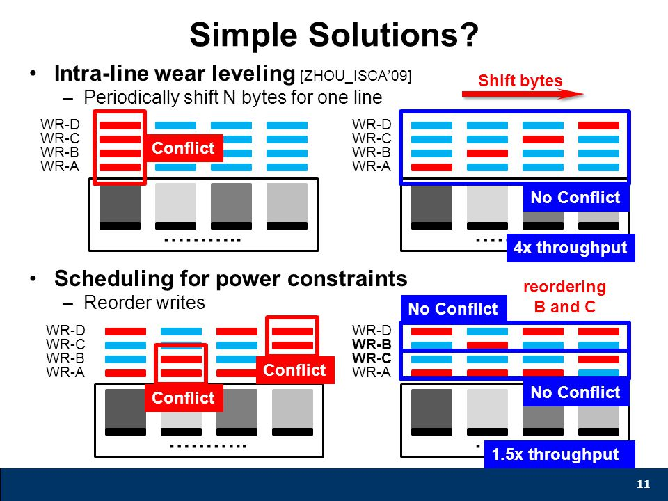 Simple Solutions? 11 Intra-line wear leveling [ZHOU_ISCA'09] –Periodically shift N bytes for one line Scheduling for power constraints –Reorder writes