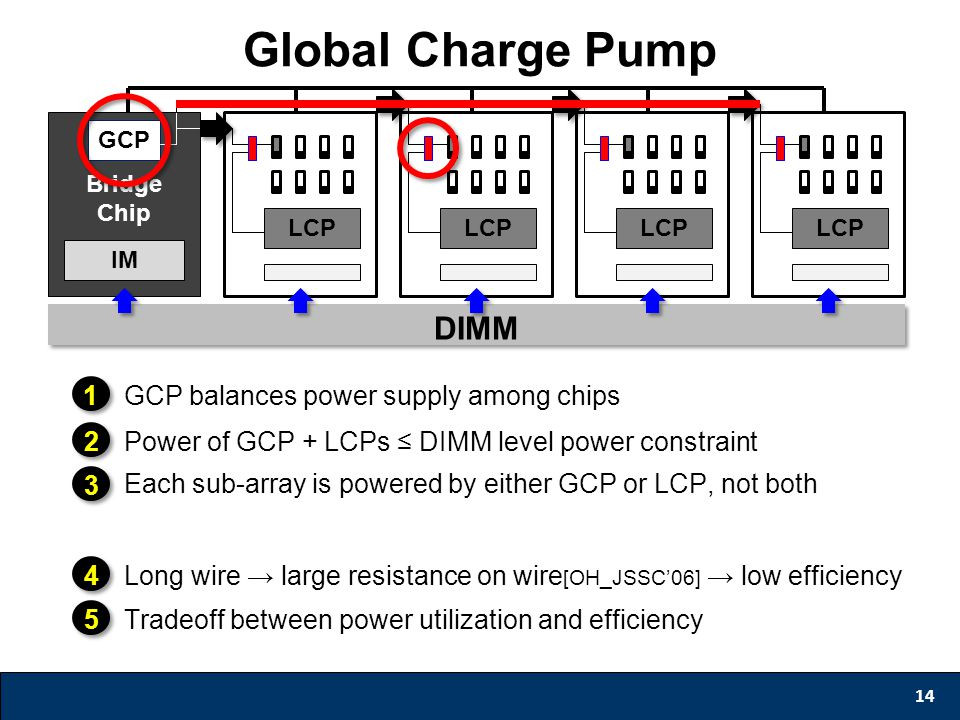 Global Charge Pump 14 1GCP balances power supply among chips 2Power of GCP + LCPs ≤ DIMM level power constraint 3 Each sub-array is powered by either GCP or LCP, not both IM Bridge Chip GCP LCP DIMM 4Long wire → large resistance on wire [OH_JSSC'06] → low efficiency 5Tradeoff between power utilization and efficiency