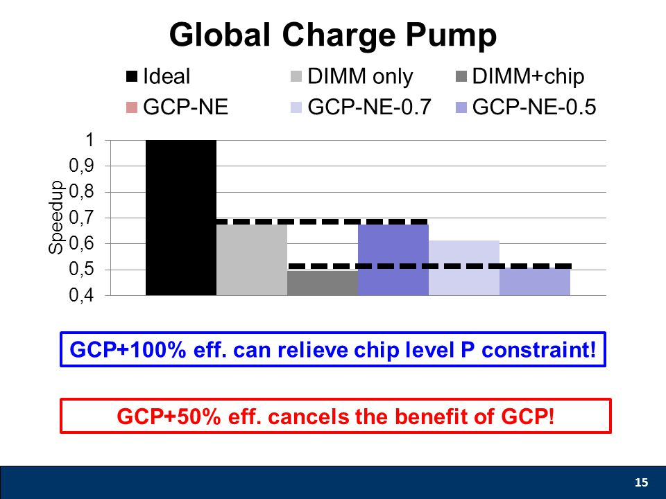 Global Charge Pump 15 GCP+50% eff. cancels the benefit of GCP! GCP+100% eff. can relieve chip level P constraint!