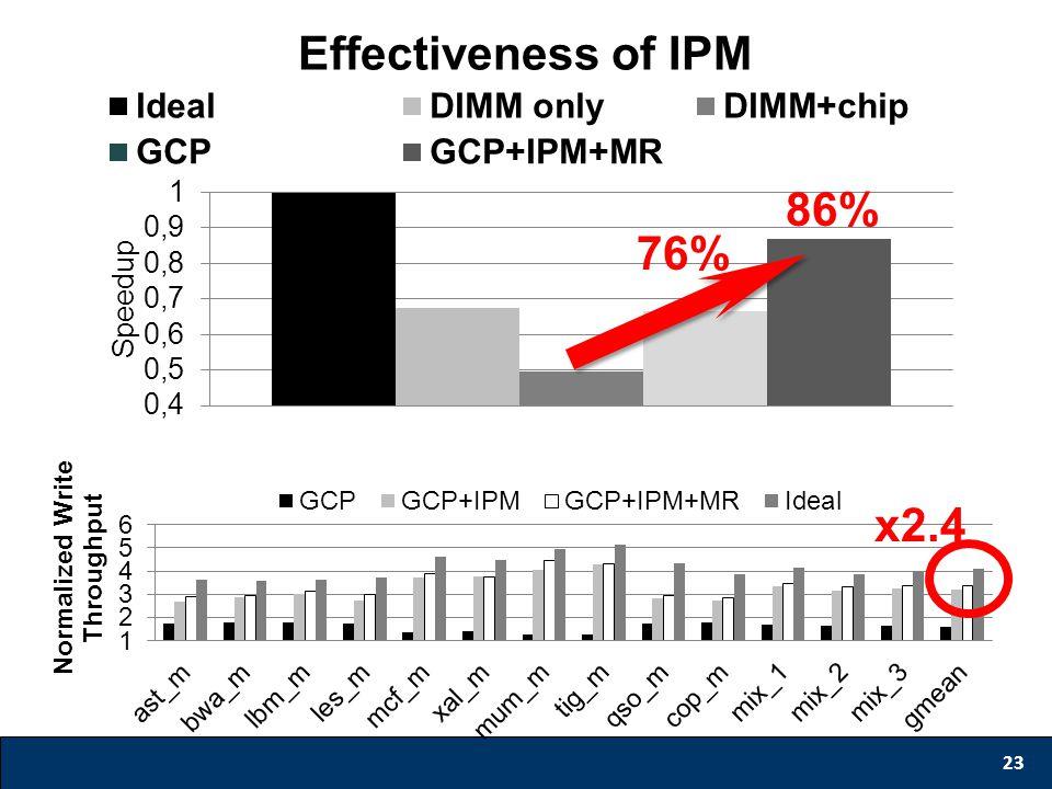 Effectiveness of IPM 23 x2.4 76% 86%