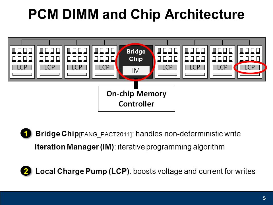 PCM DIMM and Chip Architecture 5 1Bridge Chip [FANG_PACT2011] : handles non-deterministic write Iteration Manager (IM): iterative programming algorithm 2Local Charge Pump (LCP): boosts voltage and current for writes