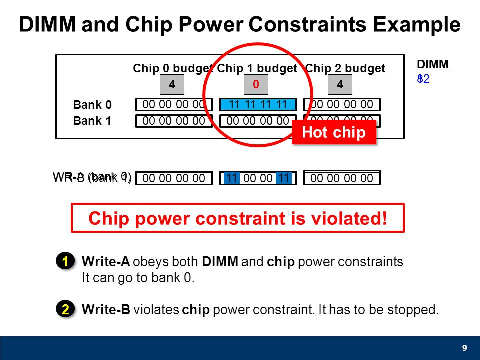 DIMM and Chip Power Constraints Example 9 Bank 0 Bank 1 Chip 0 budgetChip 1 budgetChip 2 budget 444 00 00 DIMM 12 0 11 11 DIMM 8 Chip power constraint is violated.
