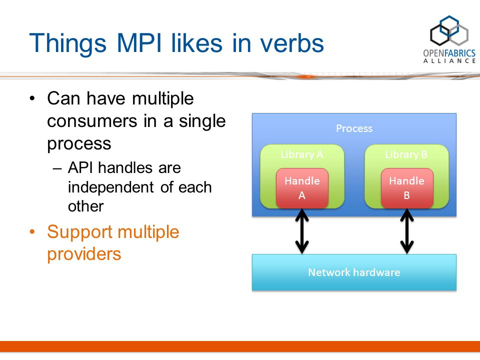 Can have multiple consumers in a single process –API handles are independent of each other Support multiple providers Process Network hardware Library