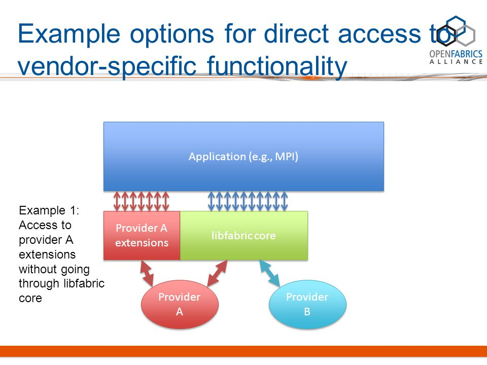 Example options for direct access to vendor-specific functionality Application (e.g., MPI) libfabric core Provider A Provider B Provider A extensions