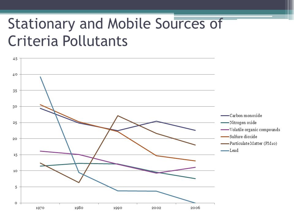 Stationary and Mobile Sources of Criteria Pollutants