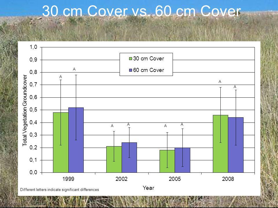 30 cm Cover vs. 60 cm Cover