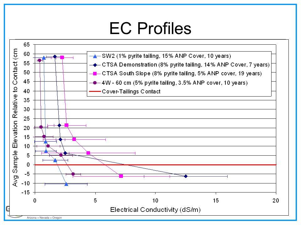EC Profiles