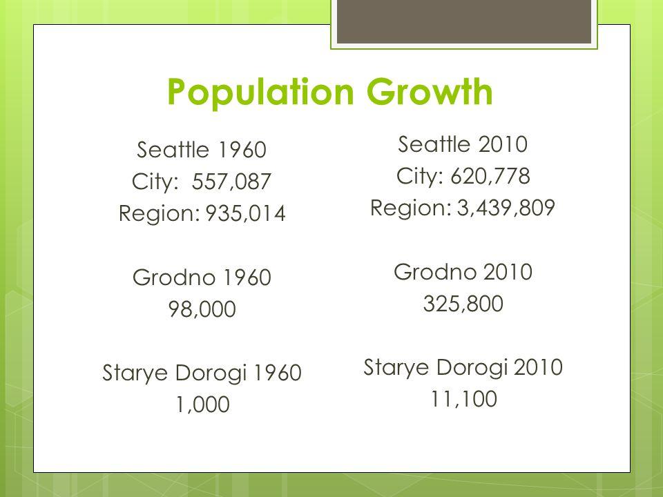 Population Growth Seattle 1960 City: 557,087 Region: 935,014 Grodno 1960 98,000 Starye Dorogi 1960 1,000 Seattle 2010 City: 620,778 Region: 3,439,809