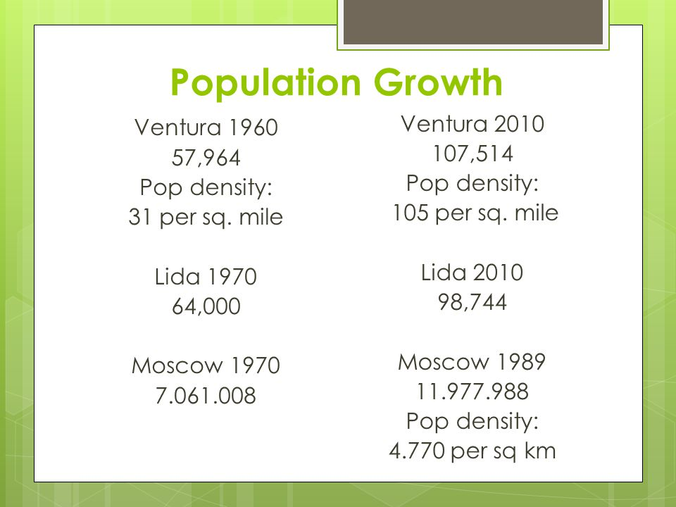 Population Growth Ventura 1960 57,964 Pop density: 31 per sq.