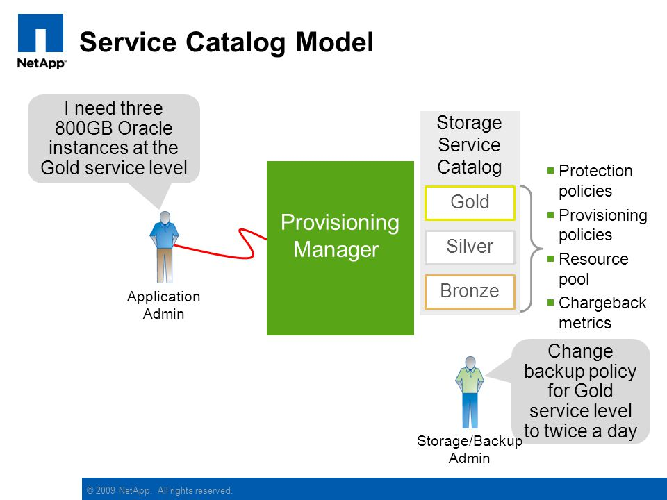 © 2009 NetApp. All rights reserved. Service Catalog Model I need three 800GB Oracle instances at the Gold service level Provisioning Manager Storage S