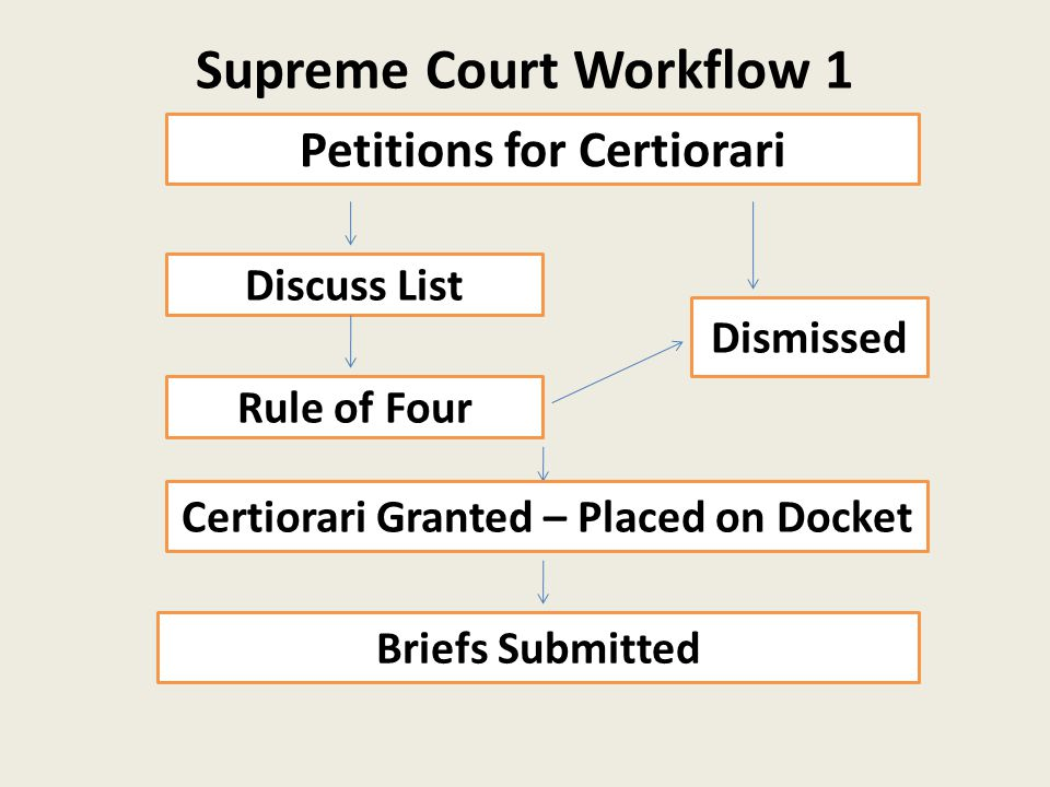 Supreme Court Workflow 1 Petitions for Certiorari Discuss List Dismissed Rule of Four Certiorari Granted – Placed on Docket Briefs Submitted