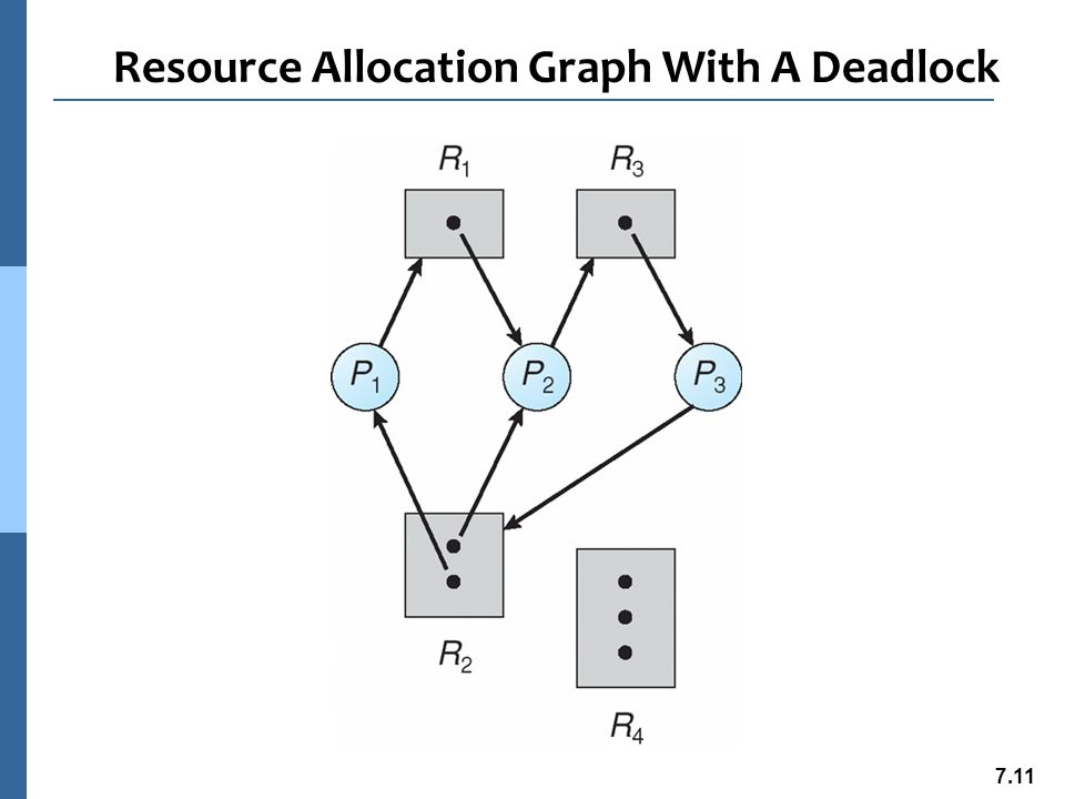 7.12 Graph With A Cycle But No Deadlock