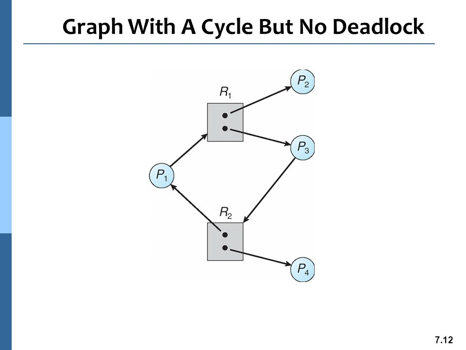 7.13 Basic Facts n If graph contains no cycles  no deadlock n If graph contains a cycle  l if only one instance per resource type, then deadlock l if several instances per resource type, possibility of deadlock