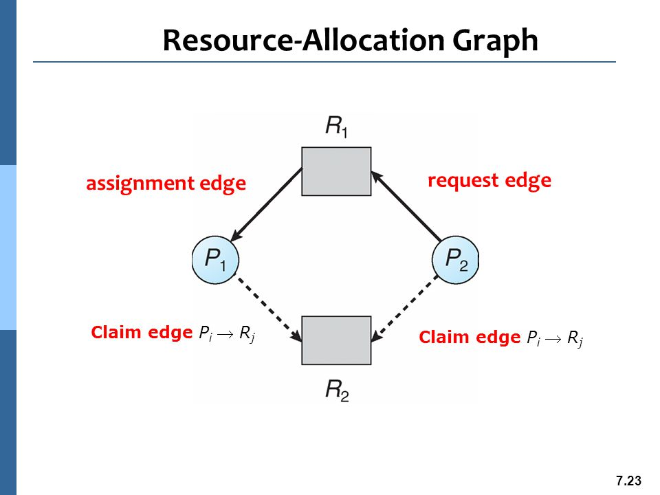 7.24 Unsafe State In Resource-Allocation Graph