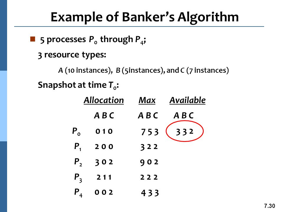 7.31 Example (Cont.) n The content of the matrix Need is defined to be Max – Allocation Need Available A B C A B C P 0 7 4 3 3 3 2 P 1 1 2 2 P 2 6 0 0 P 3 0 1 1 P 4 4 3 1 n The system is in a safe state since the sequence satisfies safety criteria