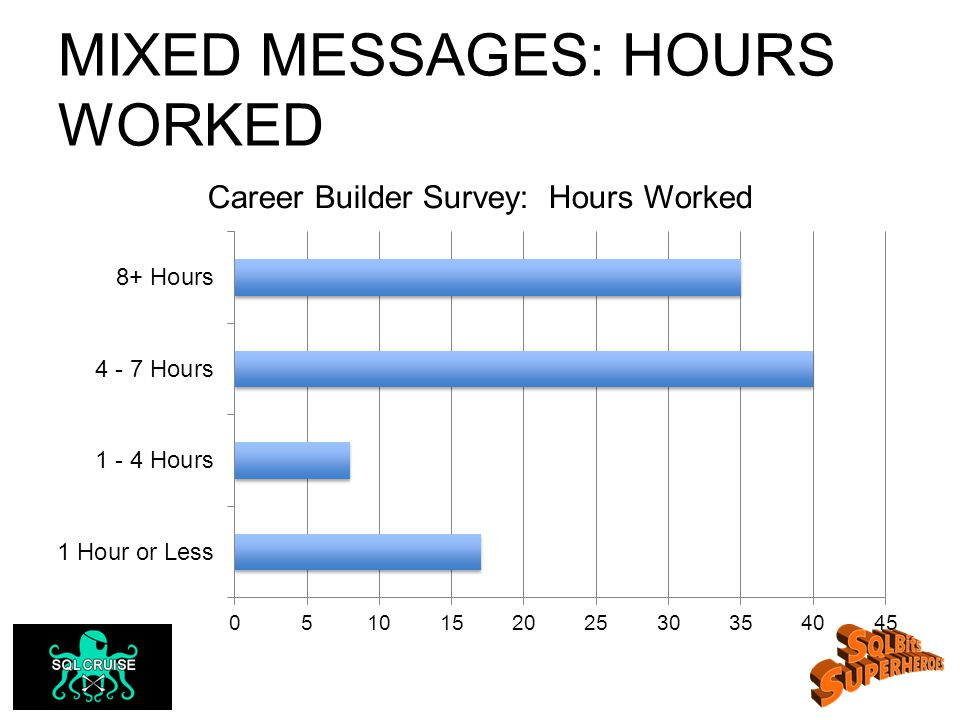 MIXED MESSAGES: HOURS WORKED