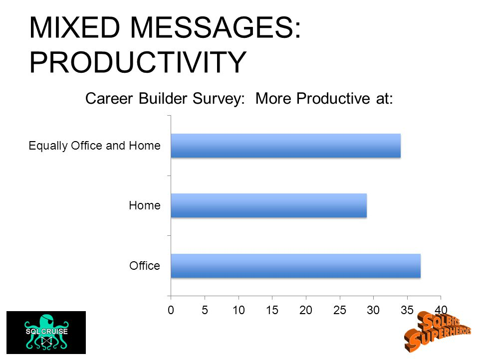 MIXED MESSAGES: PRODUCTIVITY