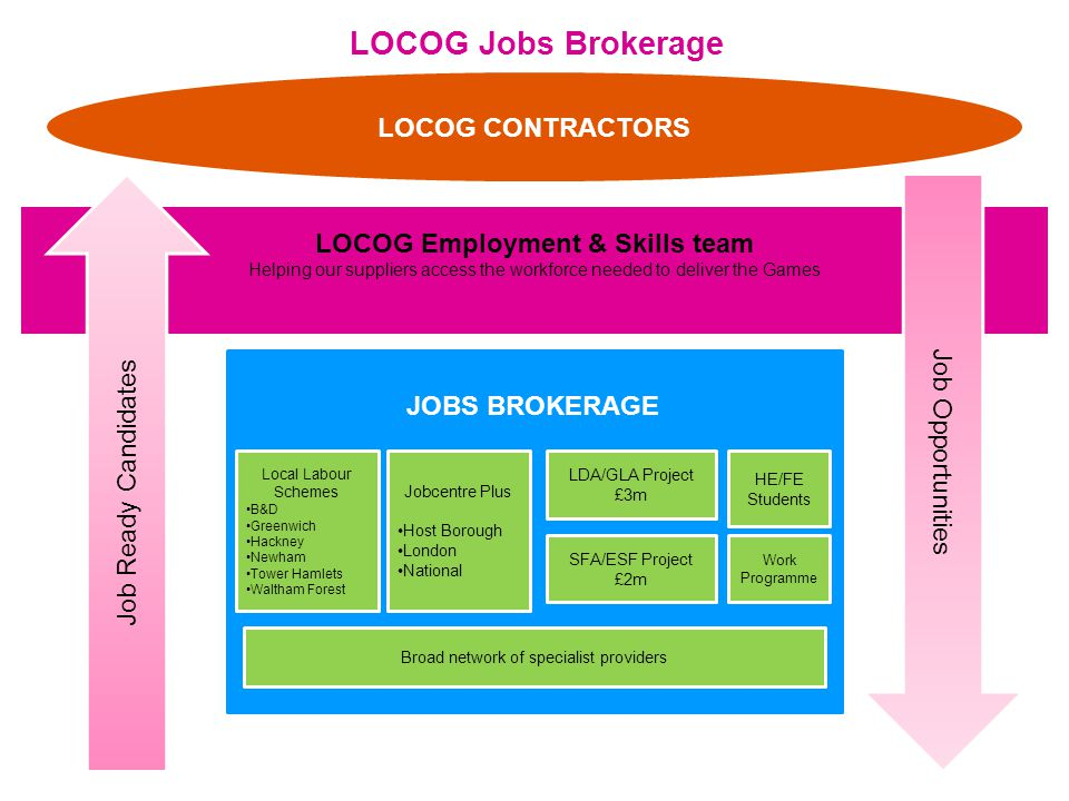 LOCOG Jobs Brokerage LOCOG CONTRACTORS LOCOG Employment & Skills team Helping our suppliers access the workforce needed to deliver the Games Job Opportunities Job Ready Candidates HE/FE Students Local Labour Schemes B&D Greenwich Hackney Newham Tower Hamlets Waltham Forest Jobcentre Plus Host Borough London National LDA/GLA Project £3m Broad network of specialist providers JOBS BROKERAGE SFA/ESF Project £2m Work Programme