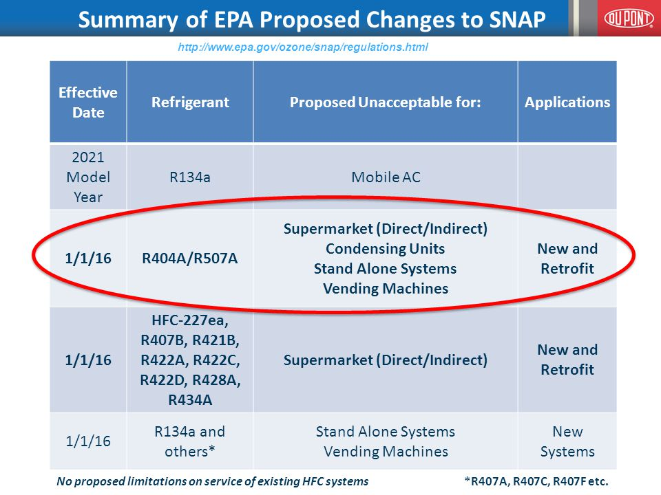 http://www.epa.gov/ozone/snap/regulations.html Effective Date RefrigerantProposed Unacceptable for:Applications 2021 Model Year R134aMobile AC 1/1/16R404A/R507A Supermarket (Direct/Indirect) Condensing Units Stand Alone Systems Vending Machines New and Retrofit 1/1/16 HFC-227ea, R407B, R421B, R422A, R422C, R422D, R428A, R434A Supermarket (Direct/Indirect) New and Retrofit 1/1/16 R134a and others* Stand Alone Systems Vending Machines New Systems Summary of EPA Proposed Changes to SNAP *R407A, R407C, R407F etc.No proposed limitations on service of existing HFC systems
