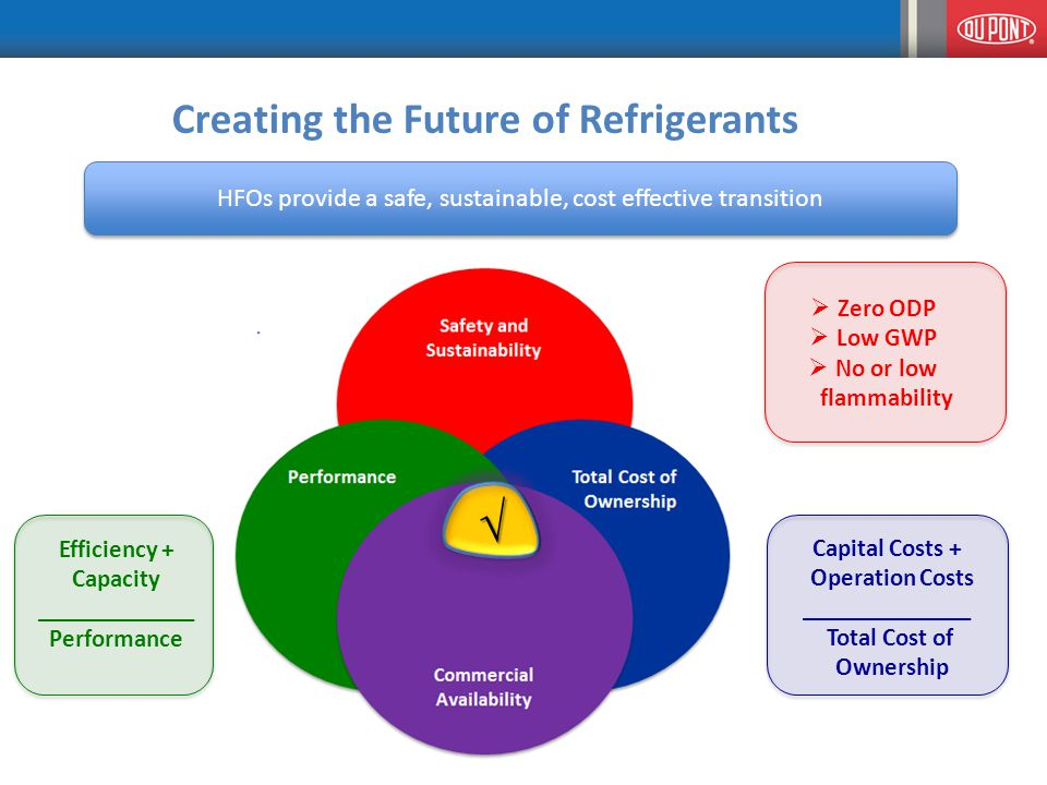 Creating the Future of Refrigerants HFOs provide a safe, sustainable, cost effective transition Capital Costs + Operation Costs ______________ Total Cost of Ownership Efficiency + Capacity _____________ Performance √  Zero ODP  Low GWP  No or low flammability