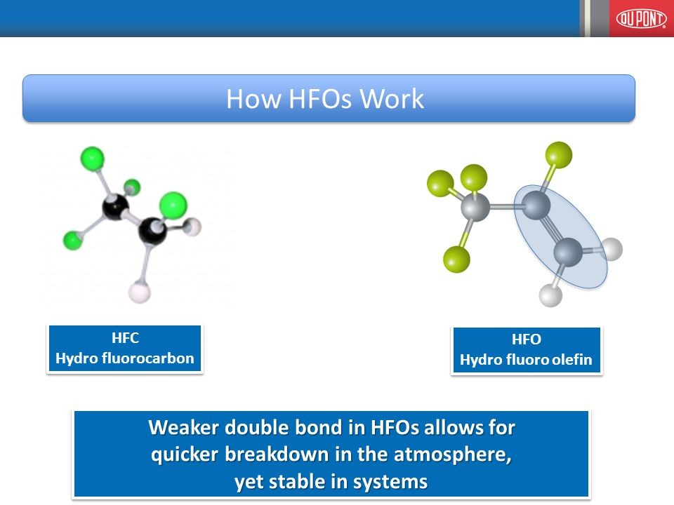 How HFOs Work HFC Hydro fluorocarbon HFC Hydro fluorocarbon HFO Hydro fluoro olefin HFO Hydro fluoro olefin Weaker double bond in HFOs allows for quicker breakdown in the atmosphere, yet stable in systems Weaker double bond in HFOs allows for quicker breakdown in the atmosphere, yet stable in systems