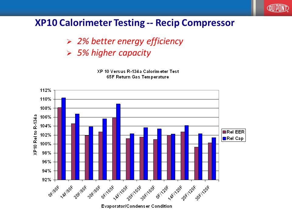 XP10 Calorimeter Testing -- Recip Compressor  2% better energy efficiency  5% higher capacity