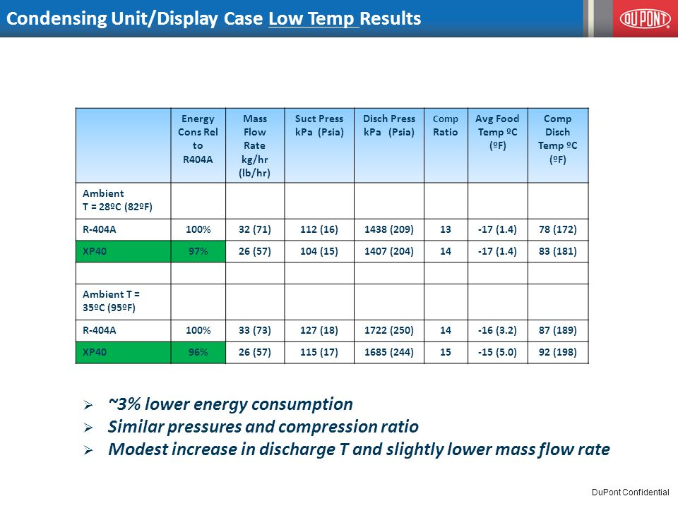 Condensing Unit/Display Case Low Temp Results Energy Cons Rel to R404A Mass Flow Rate kg/hr (lb/hr) Suct Press kPa (Psia) Disch Press kPa (Psia) Comp Ratio Avg Food Temp ºC (ºF) Comp Disch Temp ºC (ºF) Ambient T = 28ºC (82ºF) R-404A100%32 (71)112 (16)1438 (209)13-17 (1.4)78 (172) XP4097%26 (57)104 (15)1407 (204)14-17 (1.4)83 (181) Ambient T = 35ºC (95ºF) R-404A100%33 (73)127 (18)1722 (250)14-16 (3.2)87 (189) XP4096%26 (57)115 (17)1685 (244)15-15 (5.0)92 (198)  ~3% lower energy consumption  Similar pressures and compression ratio  Modest increase in discharge T and slightly lower mass flow rate DuPont Confidential
