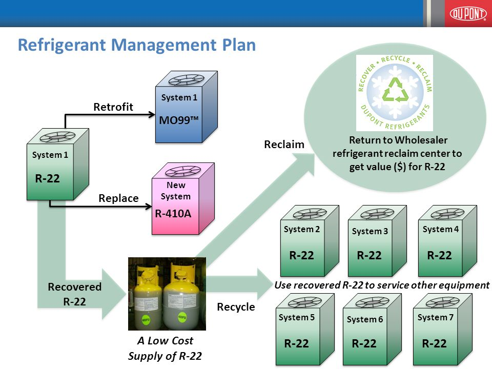 A Low Cost Supply of R-22 Refrigerant Management Plan Recovered R-22 Use recovered R-22 to service other equipment Return to Wholesaler refrigerant reclaim center to get value ($) for R-22 Reclaim Replace Retrofit Recycle System 1 R-22 System 2 System 3 System 4 System 5 System 6 System 7 System 1 MO99™ New System R-410A