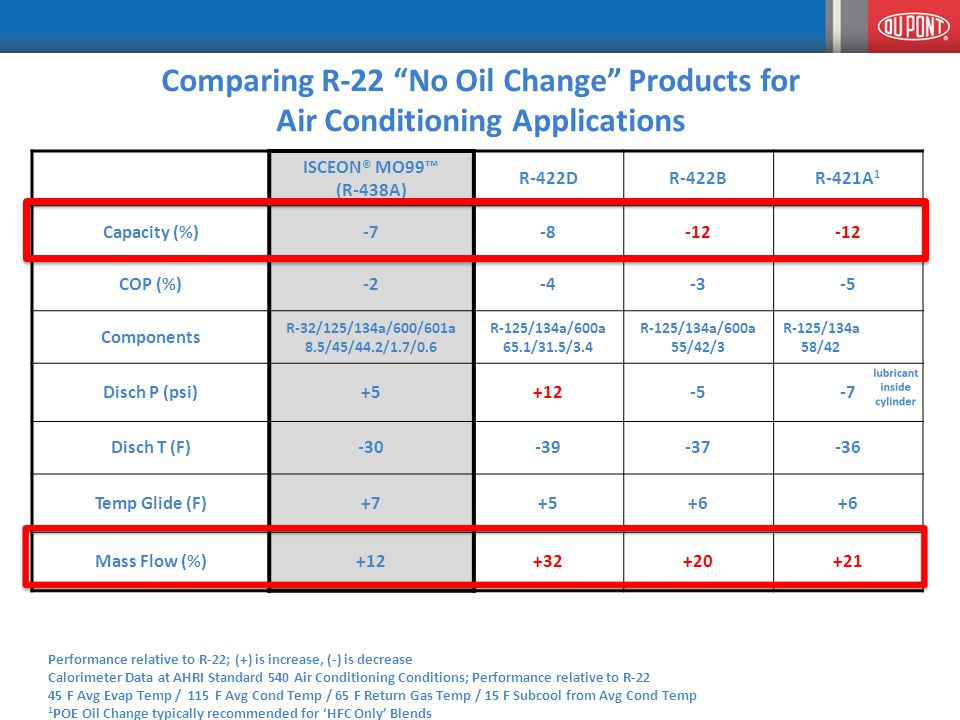 Comparing R-22 No Oil Change Products for Air Conditioning Applications ISCEON® MO99™ (R-438A) R-422DR-422BR-421A 1 Capacity (%)-7-8-12 COP (%)-2-4-3-5 Components R-32/125/134a/600/601a 8.5/45/44.2/1.7/0.6 R-125/134a/600a 65.1/31.5/3.4 R-125/134a/600a 55/42/3 R-125/134a 58/42 Disch P (psi)+5+12-5-7 Disch T (F)-30-39-37-36 Temp Glide (F)+7+5+6 Mass Flow (%)+12+32+20+21 Performance relative to R-22; (+) is increase, (-) is decrease Calorimeter Data at AHRI Standard 540 Air Conditioning Conditions; Performance relative to R-22 45 F Avg Evap Temp / 115 F Avg Cond Temp / 65 F Return Gas Temp / 15 F Subcool from Avg Cond Temp 1 POE Oil Change typically recommended for 'HFC Only' Blends