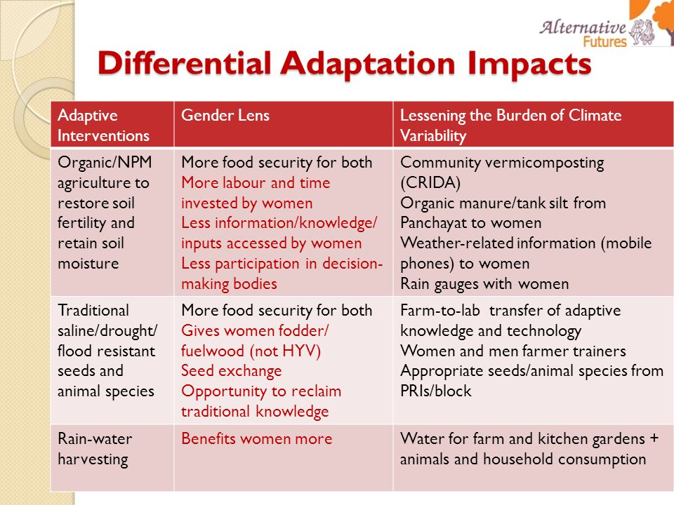 Differential Adaptation Impacts Adaptive Interventions Gender LensLessening the Burden of Climate Variability Organic/NPM agriculture to restore soil fertility and retain soil moisture More food security for both More labour and time invested by women Less information/knowledge/ inputs accessed by women Less participation in decision- making bodies Community vermicomposting (CRIDA) Organic manure/tank silt from Panchayat to women Weather-related information (mobile phones) to women Rain gauges with women Traditional saline/drought/ flood resistant seeds and animal species More food security for both Gives women fodder/ fuelwood (not HYV) Seed exchange Opportunity to reclaim traditional knowledge Farm-to-lab transfer of adaptive knowledge and technology Women and men farmer trainers Appropriate seeds/animal species from PRIs/block Rain-water harvesting Benefits women moreWater for farm and kitchen gardens + animals and household consumption